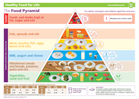 Food Pyramid from Healthy Ireland